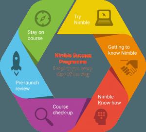 Nimble Success Programme