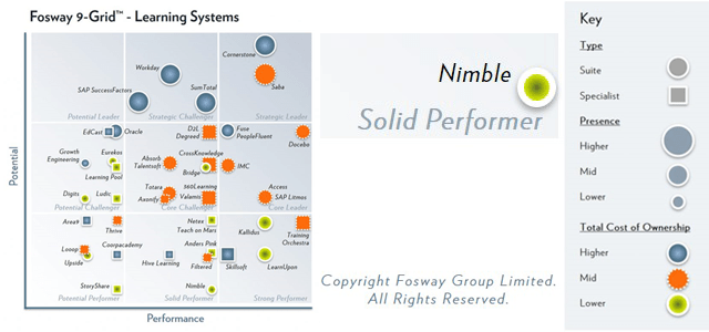 Nimble Elearning are featured on the 2020 Fosway 9-Grid™ for Learning Systems