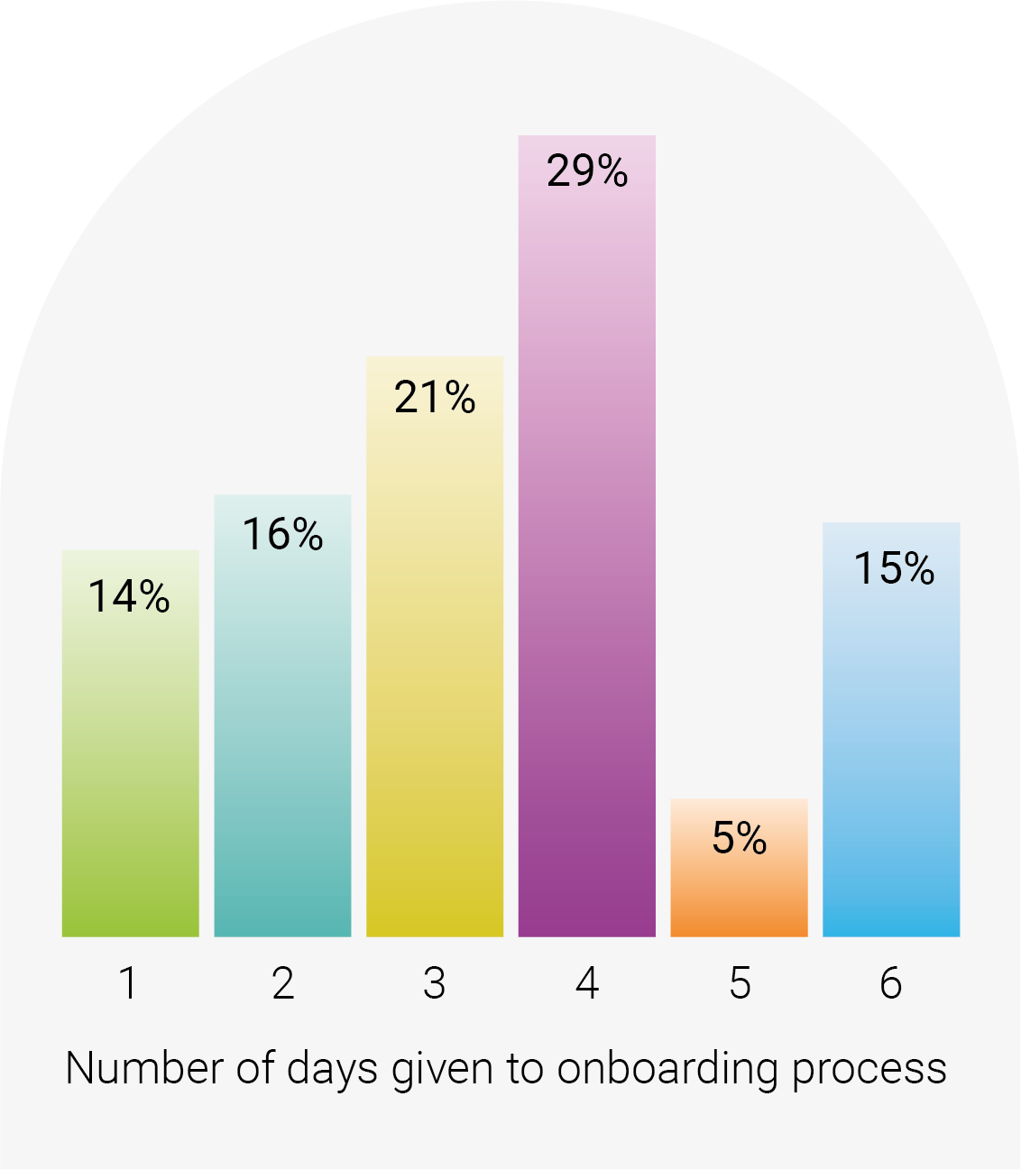 Number of days given to onboarding process