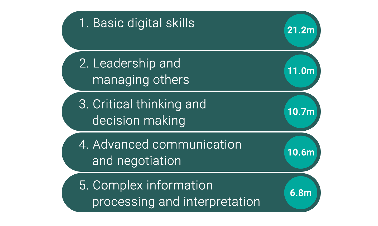 1. Basic digital skills: 21.2m 2. Leadership and managing others: 11.0m 3. Critical thinking and decision making: 10.7m 4. Advanced communication and negotiation: 10.6m 5. Complex information processing and interpretation: 6.8m